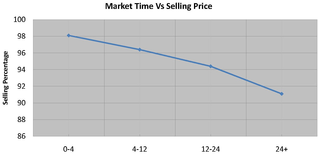 Market Time Vs Selling Price